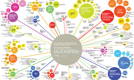 infographic from the Guardian showing uk government spending