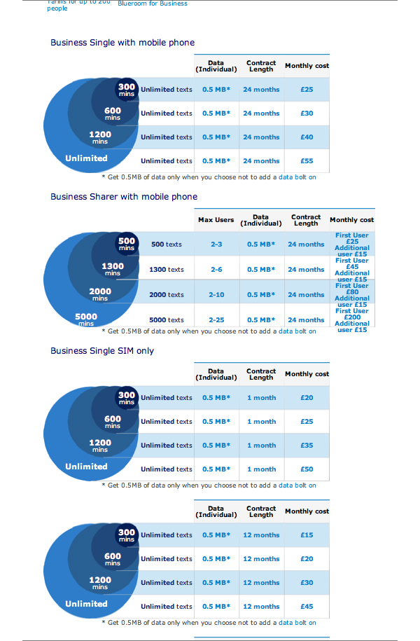 o2 business price plans shown in confusing circle design