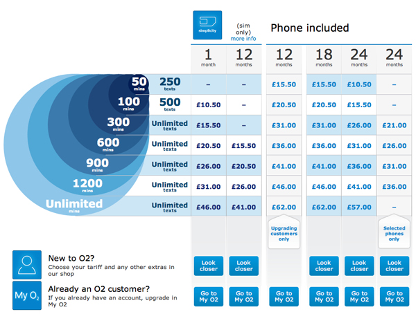 o2 price plans shown in confusing circle design